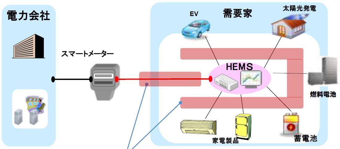 図1 スマートメーターとHEMS(資源エネルギー庁「スマートハウス標準化検討会とりまとめ概要(案))2012年2月