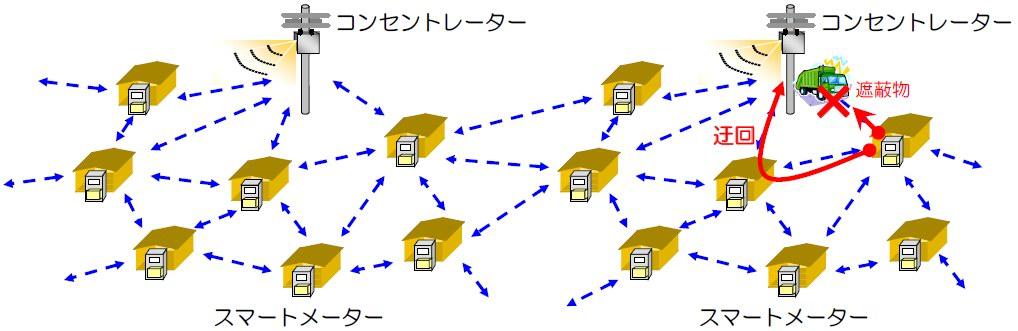 図2 無線マルチポップの概念図(東京電力「スマートメーター通信機能基本仕様」2012年3月21日)
