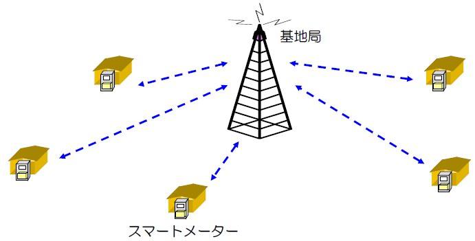 図3 1:N無線の概念図(東京電力「スマートメーター通信機能基本仕様」2012年3月21日)
