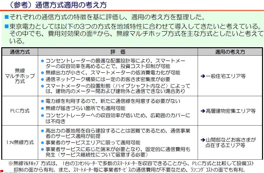 表1 各通信方式の比較(東京電力「スマートメーター通信機能基本仕様」2012年3月21日)