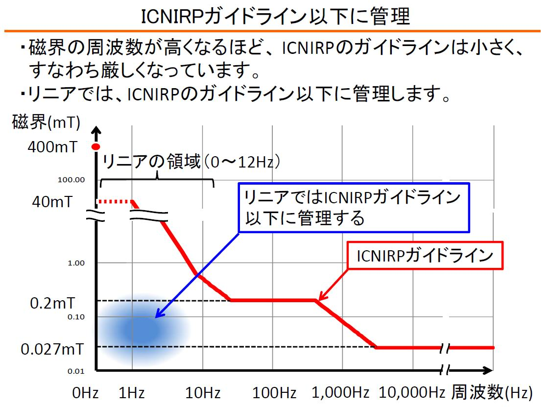 ICNIRPガイドライン以下に管理