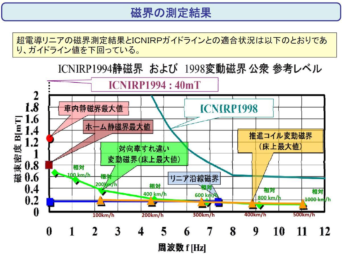 磁界の測定結果