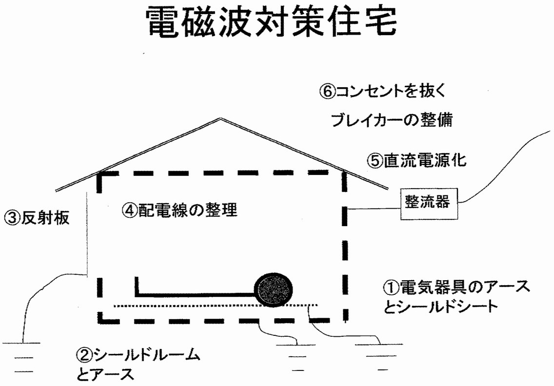 電磁波対策住宅