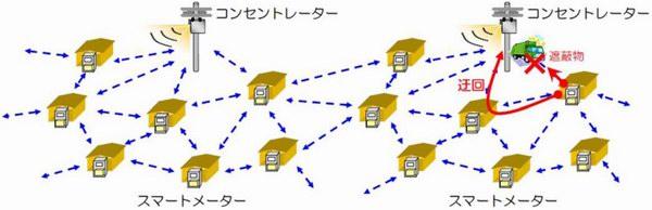 バケツリレーのようにメーター間で電波を送受信しあう無線マルチホップ方式(東京電力「スマートメーター通信機能基本仕様」2012年3月21日)