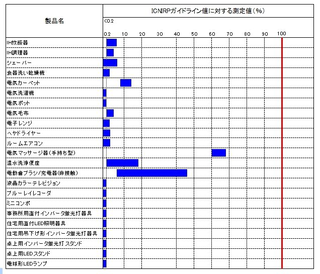家電製品から発せられる電磁波測定結果(代表製品)/製品別ICNIRPガイドライン(2010)値に対する測定結果