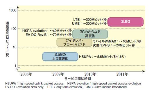 日経コミュニケーション2008年1月1日号http://itpro.nikkeibp.co.jp/article/COLUMN/20080125/291982/より