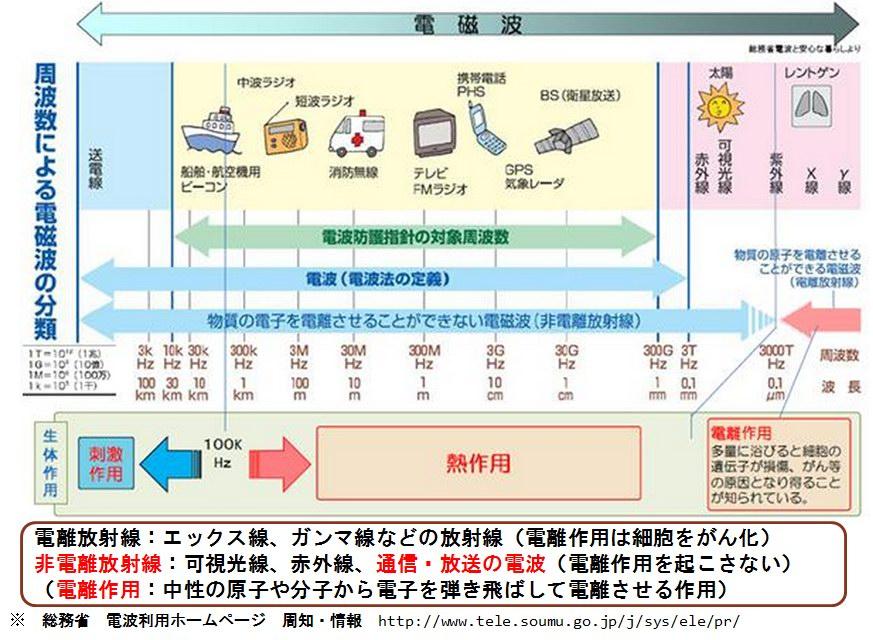 (図1)電磁波の説明(周波数と用途、性質)
