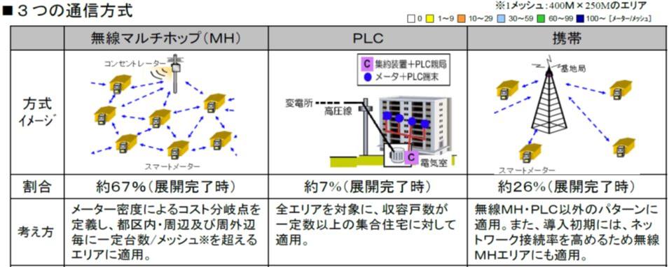 図2 スマートメーターのAルートの通信方式(11)
