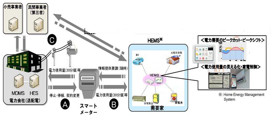 図1 スマートメーターのAルート、Bルート、Cルート(5)