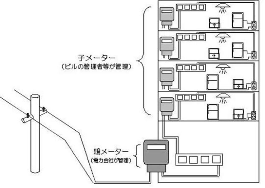図4 子メーター(15)